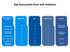 Gap Assessment Chart With Initiatives Ppt PowerPoint Presentation Layouts Graphics PDF