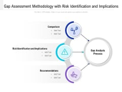 Gap Assessment Methodology With Risk Identification And Implications Ppt PowerPoint Presentation Ideas Graphic Tips PDF
