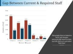 Gap Between Current And Required Staff Ppt PowerPoint Presentation File Diagrams