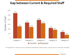 Gap Between Current And Required Staff Ppt PowerPoint Presentation Ideas Format Ideas