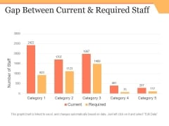 Gap Between Current And Required Staff Ppt PowerPoint Presentation Infographic Template Microsoft