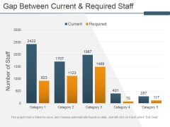 Gap Between Current And Required Staff Ppt PowerPoint Presentation Inspiration Slides