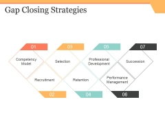 Gap Closing Strategies Ppt PowerPoint Presentation Outline Slideshow