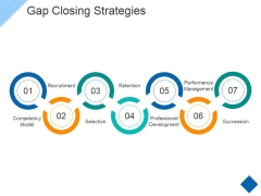 Gap Closing Strategies Ppt PowerPoint Presentation Styles Visual Aids