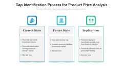 Gap Identification Process For Product Price Analysis Ppt Model Introduction PDF