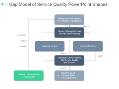 Gap Model Of Service Quality Ppt PowerPoint Presentation Background Images