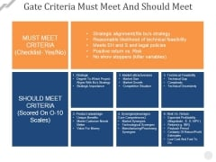 Gate Criteria Must Meet And Should Meet Ppt PowerPoint Presentation Ideas Display
