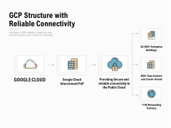 Gcp Structure With Reliable Connectivity Ppt PowerPoint Presentation Visual Aids Infographic Template