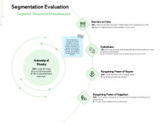 Geodemographic Classification Of Market Segmentation Evaluation Substitutes Ppt PowerPoint Presentation Summary Graphic Images PDF