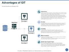 Git After Version Control Advantages Of GIT Ppt PowerPoint Presentation Icon Slideshow PDF