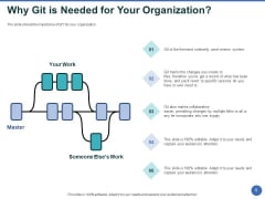 Git After Version Control Why Git Is Needed For Your Organization Ppt PowerPoint Presentation Portfolio Elements PDF