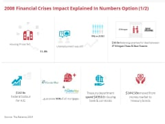 Global 2008 Financial Crises Impact Explained In Numbers Option Bank Ppt Ideas Show PDF