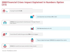Global 2008 Financial Crises Impact Explained In Numbers Option Prices Ppt Portfolio Shapes PDF