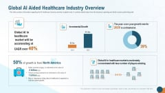 Global AI Aided Healthcare Industry Overview Graphics PDF