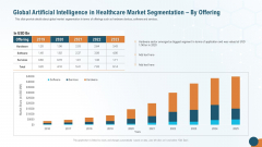 Global Artificial Intelligence In Healthcare Market Segmentation By Offering Pictures PDF