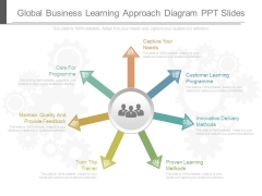 Global Business Learning Approach Diagram Ppt Slides