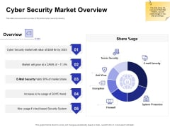Global Cloud Based Email Security Market Cyber Security Market Overview Designs PDF