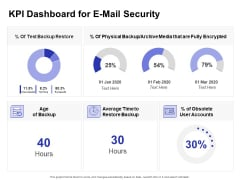 Global Cloud Based Email Security Market KPI Dashboard For E Mail Security Ideas PDF