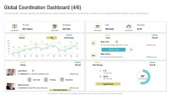 Global Coordination Dashboard Project Ppt Gallery Clipart PDF
