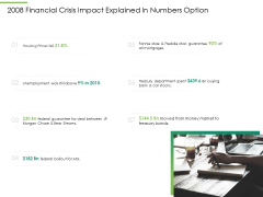 Global Financial Catastrophe 2008 2008 Financial Crisis Impact Explained In Numbers Option Ppt Show Model PDF