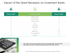 Global Financial Catastrophe 2008 Impact Of The Great Recession On Investment Banks Ppt Ideas Graphics PDF