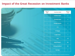 Global Financial Crisis 2008 Impact Of The Great Recession On Investment Banks Ppt Infographics Design Templates PDF