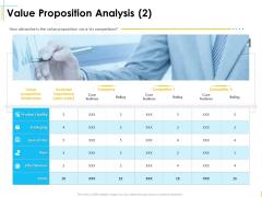 Global Organization Marketing Strategy Development Value Proposition Analysis Packaging Portrait PDF