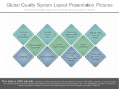 Global Quality System Layout Presentation Pictures
