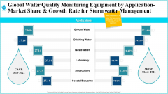 Global Water Quality Monitoring Equipment By Application Market Share And Growth Rate For Stormwater Management Rules PDF