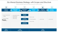 Go Ahead Business Strategy With Scope And Structure Ppt PowerPoint Presentation Gallery Images PDF