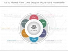 Go To Market Plans Cycle Diagram Powerpoint Presentation