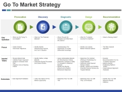 Go To Market Strategy Ppt PowerPoint Presentation Ideas Maker