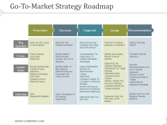 Go To Market Strategy Roadmap Template 2 Ppt PowerPoint Presentation Design Templates