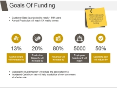 Goals Of Funding Ppt PowerPoint Presentation Background Designs
