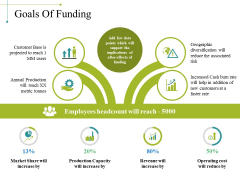 Goals Of Funding Ppt PowerPoint Presentation File Inspiration