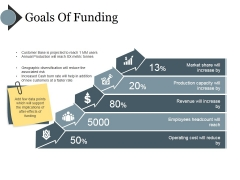 Goals Of Funding Ppt PowerPoint Presentation Gallery Shapes
