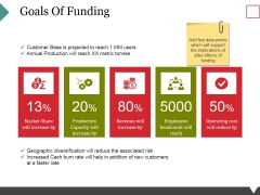 Goals Of Funding Ppt PowerPoint Presentation Gallery Show