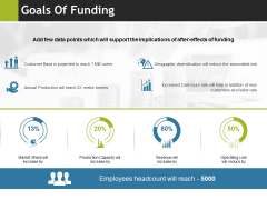 Goals Of Funding Ppt PowerPoint Presentation Pictures Slide