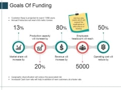 Goals Of Funding Ppt Powerpoint Presentation Slides Deck