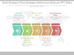 Goals Strategies Plans Strategies Performance Measures Ppt Slides