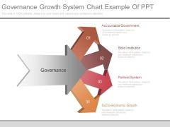 Governance Growth System Chart Example Of Ppt
