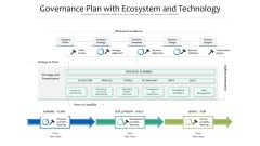 Governance Plan With Ecosystem And Technology Ppt PowerPoint Presentation Gallery Model PDF