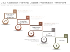 Govt Acquisition Planning Diagram Presentation Powerpoint