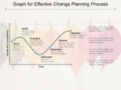 Graph For Effective Change Planning Process Ppt PowerPoint Presentation Infographic Template Graphics