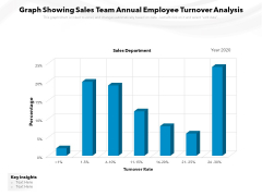 Graph Showing Sales Team Annual Employee Turnover Analysis Ppt PowerPoint Presentation Ideas PDF