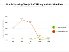 Graph Showing Yearly Staff Hiring And Attrition Rate Ppt PowerPoint Presentation Infographic Template Format Ideas PDF