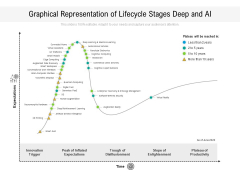 Graphical Representation Of Lifecycle Stages Deep And AI Ppt PowerPoint Presentation Icon Files PDF