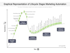 Graphical Representation Of Lifecycle Stages Marketing Automation Ppt PowerPoint Presentation Gallery Shapes PDF