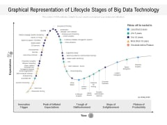 Graphical Representation Of Lifecycle Stages Of Big Data Technology Ppt PowerPoint Presentation Gallery Diagrams PDF