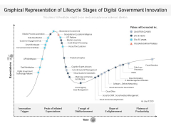 Graphical Representation Of Lifecycle Stages Of Digital Government Innovation Ppt PowerPoint Presentation File Professional PDF